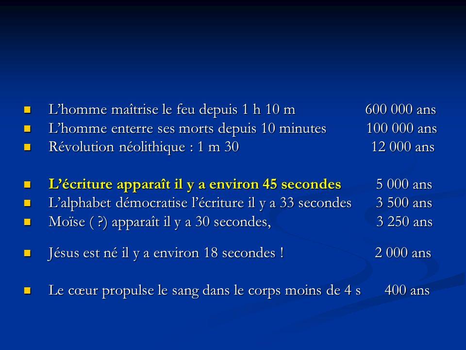 Lhomme maîtrise le feu depuis 1 h 10 m 600 000 ans Lhomme maîtrise le feu depuis 1 h 10 m 600 000 ans Lhomme enterre ses morts depuis 10 minutes 100 000 ans Lhomme enterre ses morts depuis 10 minutes 100 000 ans Révolution néolithique : 1 m 30 12 000 ans Révolution néolithique : 1 m 30 12 000 ans Lécriture apparaît il y a environ 45 secondes 5 000 ans Lécriture apparaît il y a environ 45 secondes 5 000 ans Lalphabet démocratise lécriture il y a 33 secondes 3 500 ans Lalphabet démocratise lécriture il y a 33 secondes 3 500 ans Moïse ( ?) apparaît il y a 30 secondes, 3 250 ans Moïse ( ?) apparaît il y a 30 secondes, 3 250 ans Jésus est né il y a environ 18 secondes .