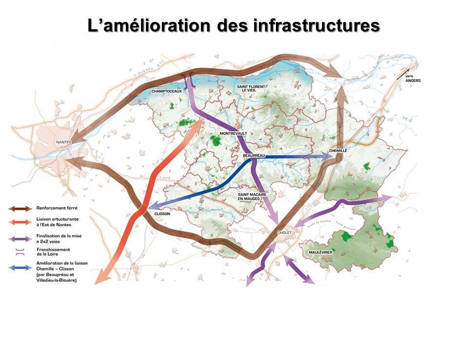 Lamélioration des infrastructures