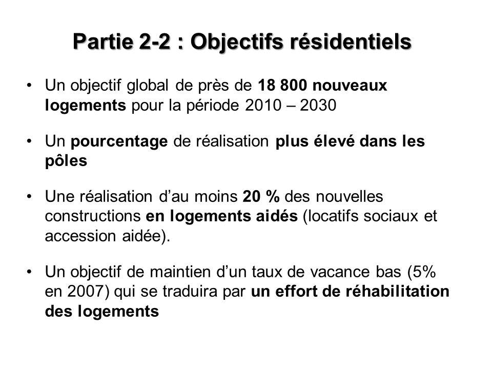 Partie 2-2 : Objectifs résidentiels Un objectif global de près de 18 800 nouveaux logements pour la période 2010 – 2030 Un pourcentage de réalisation plus élevé dans les pôles Une réalisation dau moins 20 % des nouvelles constructions en logements aidés (locatifs sociaux et accession aidée).