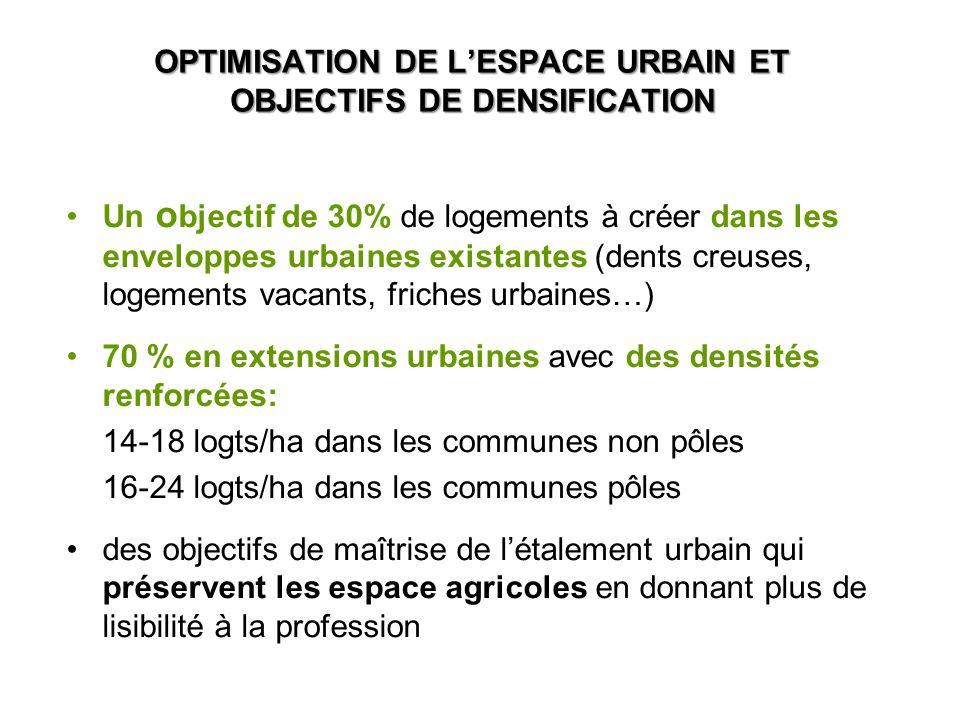 OPTIMISATION DE LESPACE URBAIN ET OBJECTIFS DE DENSIFICATION Un o bjectif de 30% de logements à créer dans les enveloppes urbaines existantes (dents creuses, logements vacants, friches urbaines…) 70 % en extensions urbaines avec des densités renforcées: 14-18 logts/ha dans les communes non pôles 16-24 logts/ha dans les communes pôles des objectifs de maîtrise de létalement urbain qui préservent les espace agricoles en donnant plus de lisibilité à la profession