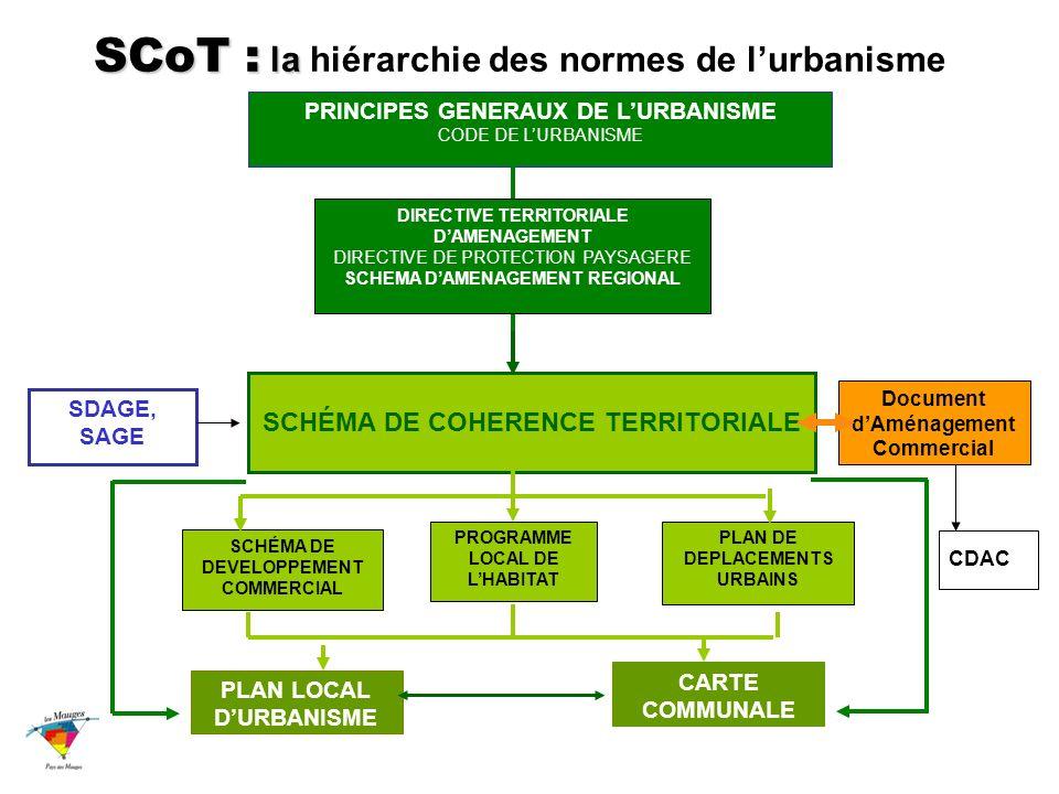 PRINCIPES GENERAUX DE LURBANISME CODE DE LURBANISME DIRECTIVE TERRITORIALE DAMENAGEMENT DIRECTIVE DE PROTECTION PAYSAGERE SCHEMA DAMENAGEMENT REGIONAL SCHÉMA DE DEVELOPPEMENT COMMERCIAL PROGRAMME LOCAL DE LHABITAT PLAN DE DEPLACEMENTS URBAINS Document dAménagement Commercial SCHÉMA DE COHERENCE TERRITORIALE PLAN LOCAL DURBANISME CARTE COMMUNALE SCoT : la SCoT : la hiérarchie des normes de lurbanisme SDAGE, SAGE CDAC