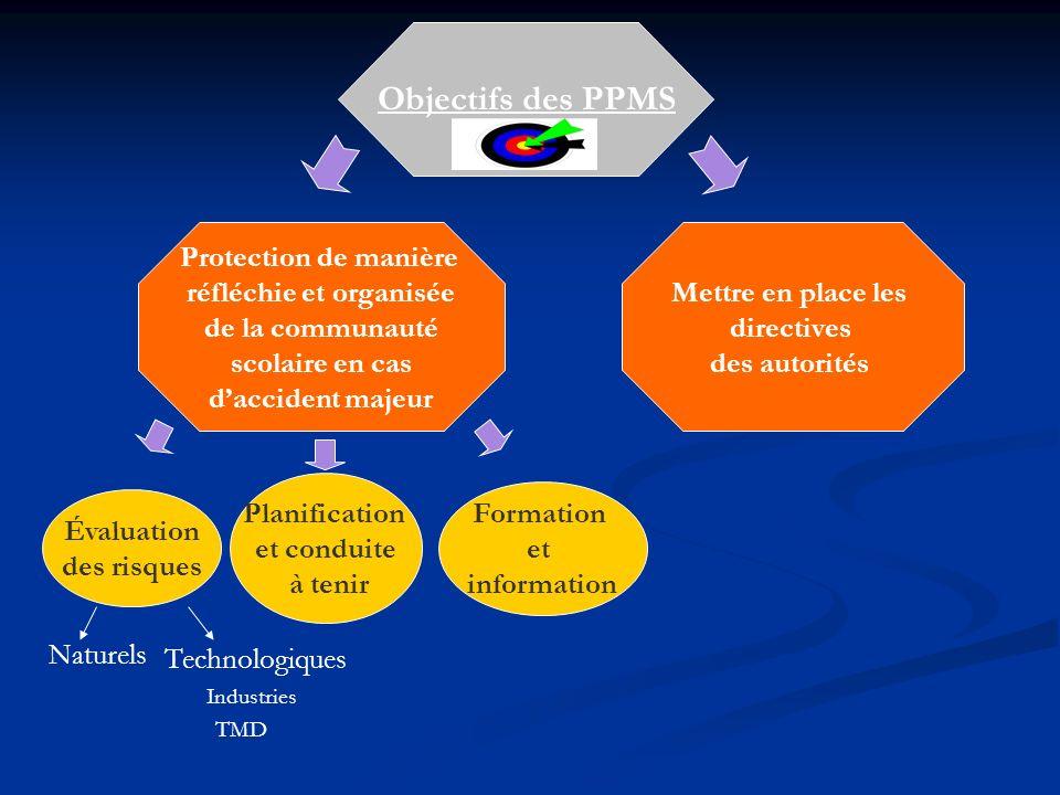 Objectifs des PPMS Protection de manière réfléchie et organisée de la communauté scolaire en cas daccident majeur Mettre en place les directives des a