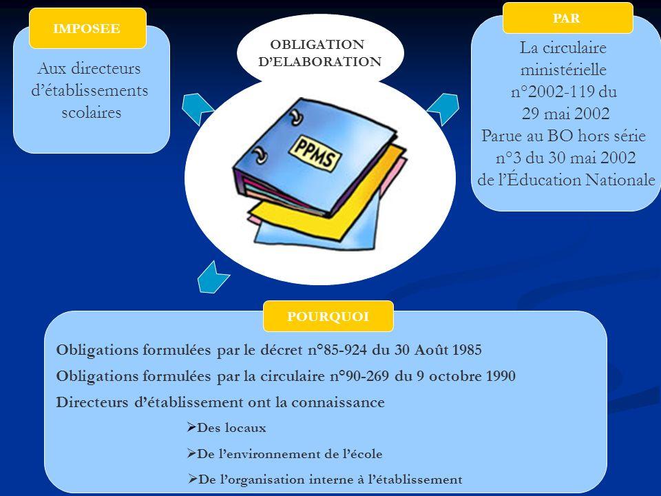 Aux directeurs détablissements scolaires IMPOSEE OBLIGATION DELABORATION La circulaire ministérielle n°2002-119 du 29 mai 2002 Parue au BO hors série