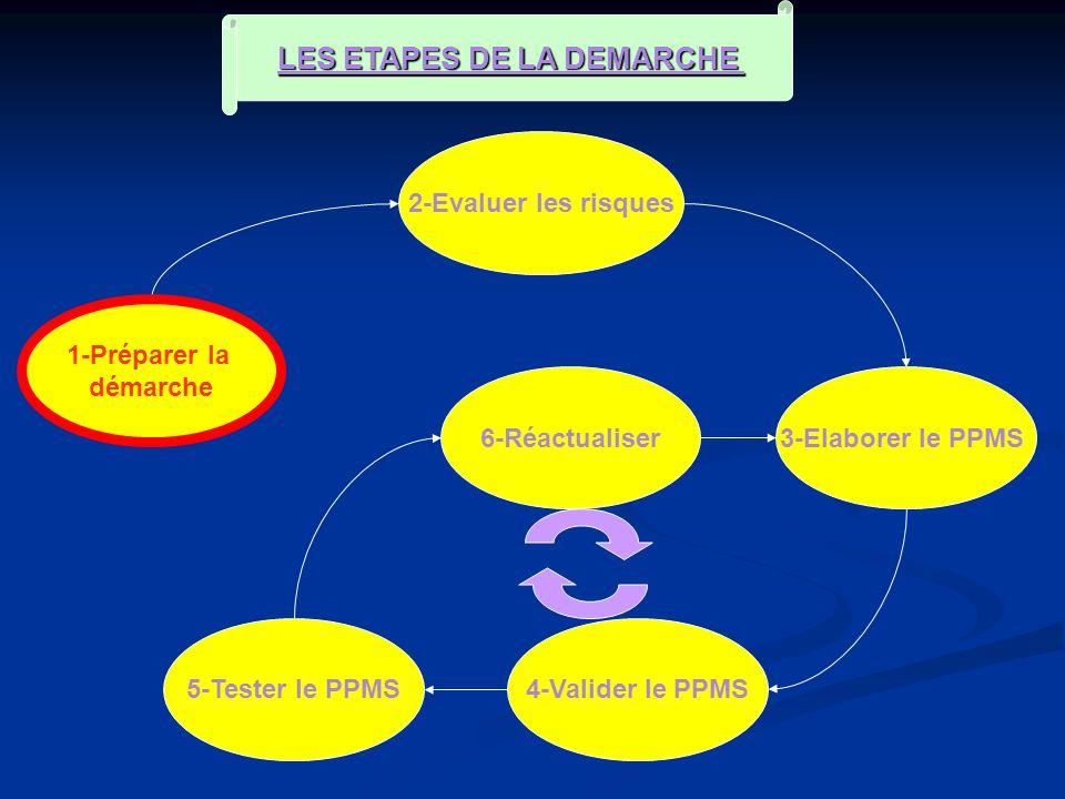 1-Préparer la démarche 2-Evaluer les risques 6-Réactualiser 4-Valider le PPMS 3-Elaborer le PPMS LES ETAPES DE LA DEMARCHE 5-Tester le PPMS 1-Préparer