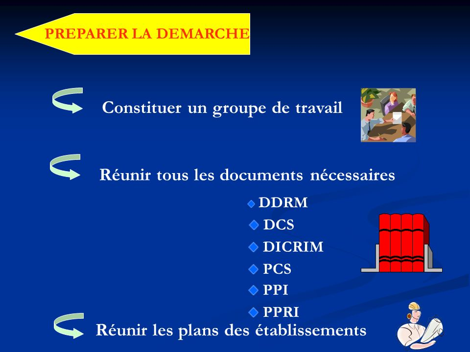 PREPARER LA DEMARCHE Constituer un groupe de travail Réunir tous les documents nécessaires DDRM DCS DICRIM PCS PPI PPRI Réunir les plans des établisse