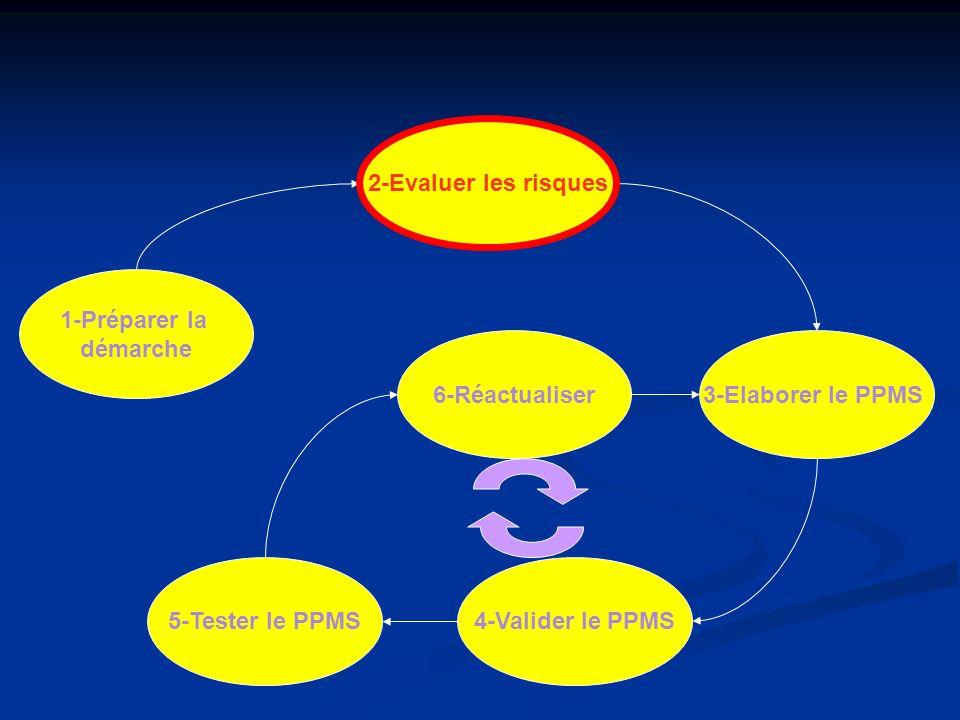 1-Préparer la démarche 2-Evaluer les risques 6-Réactualiser 4-Valider le PPMS 3-Elaborer le PPMS 5-Tester le PPMS 2-Evaluer les risques