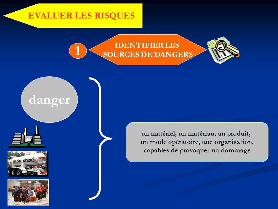 IDENTIFIER LES SOURCES DE DANGERS 1 danger un matériel, un matériau, un produit, un mode opératoire, une organisation, capables de provoquer un dommag