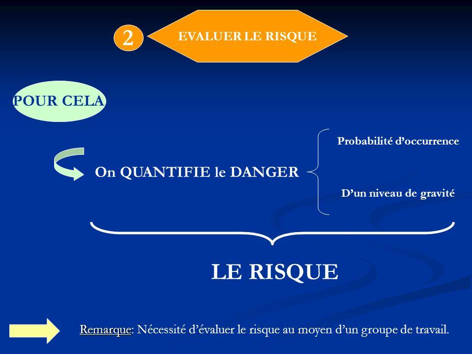 Probabilité doccurrence Dun niveau de gravité EVALUER LE RISQUE 2 POUR CELA On QUANTIFIE le DANGER LE RISQUE Remarque Remarque: Nécessité dévaluer le
