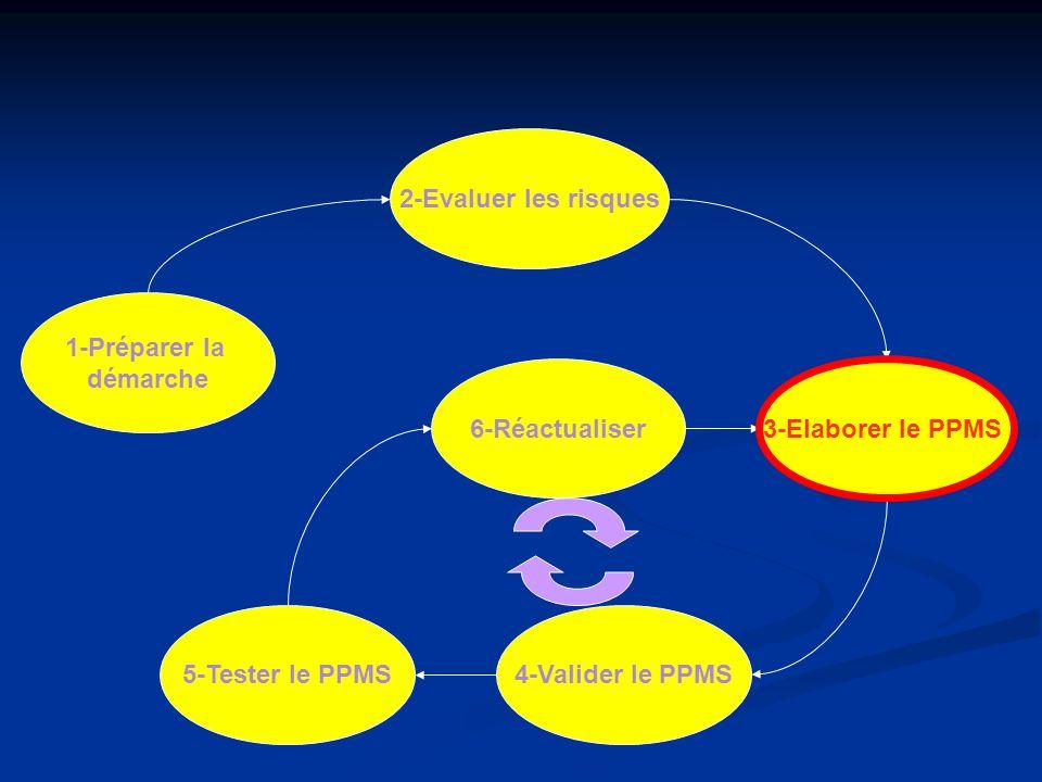 1-Préparer la démarche 2-Evaluer les risques 6-Réactualiser 4-Valider le PPMS 3-Elaborer le PPMS 5-Tester le PPMS 3-Elaborer le PPMS