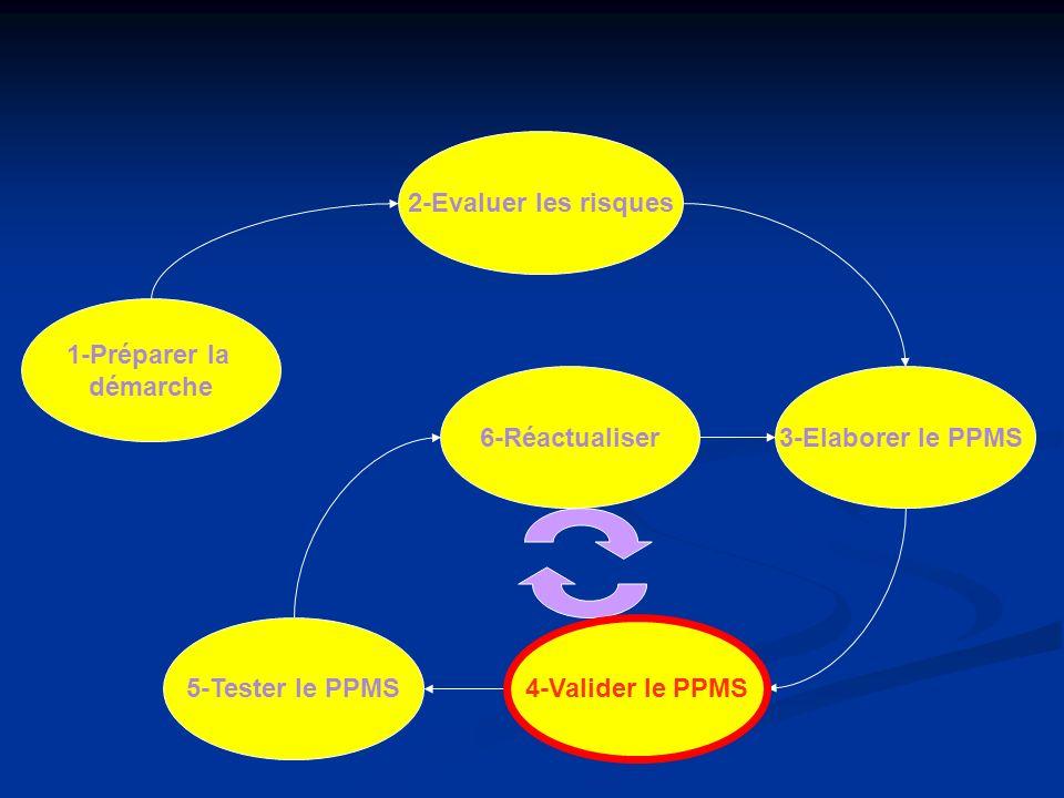 1-Préparer la démarche 2-Evaluer les risques 6-Réactualiser 4-Valider le PPMS 3-Elaborer le PPMS 5-Tester le PPMS 4-Valider le PPMS