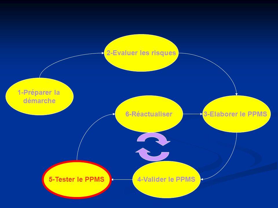 1-Préparer la démarche 2-Evaluer les risques 6-Réactualiser 4-Valider le PPMS 3-Elaborer le PPMS 5-Tester le PPMS