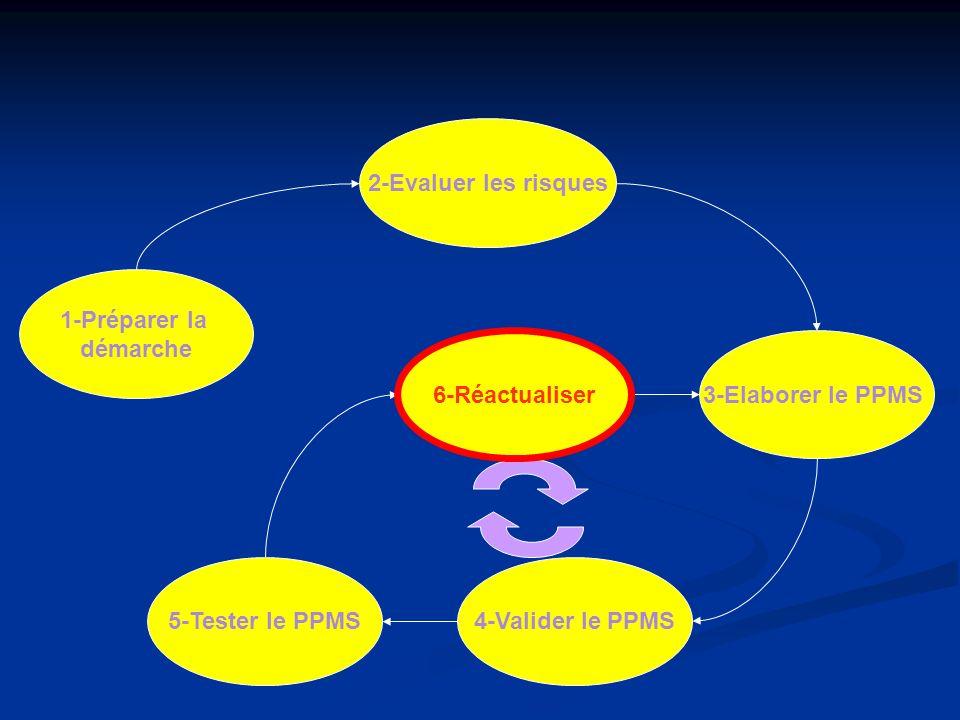 1-Préparer la démarche 2-Evaluer les risques 6-Réactualiser 4-Valider le PPMS 3-Elaborer le PPMS 5-Tester le PPMS 6-Réactualiser