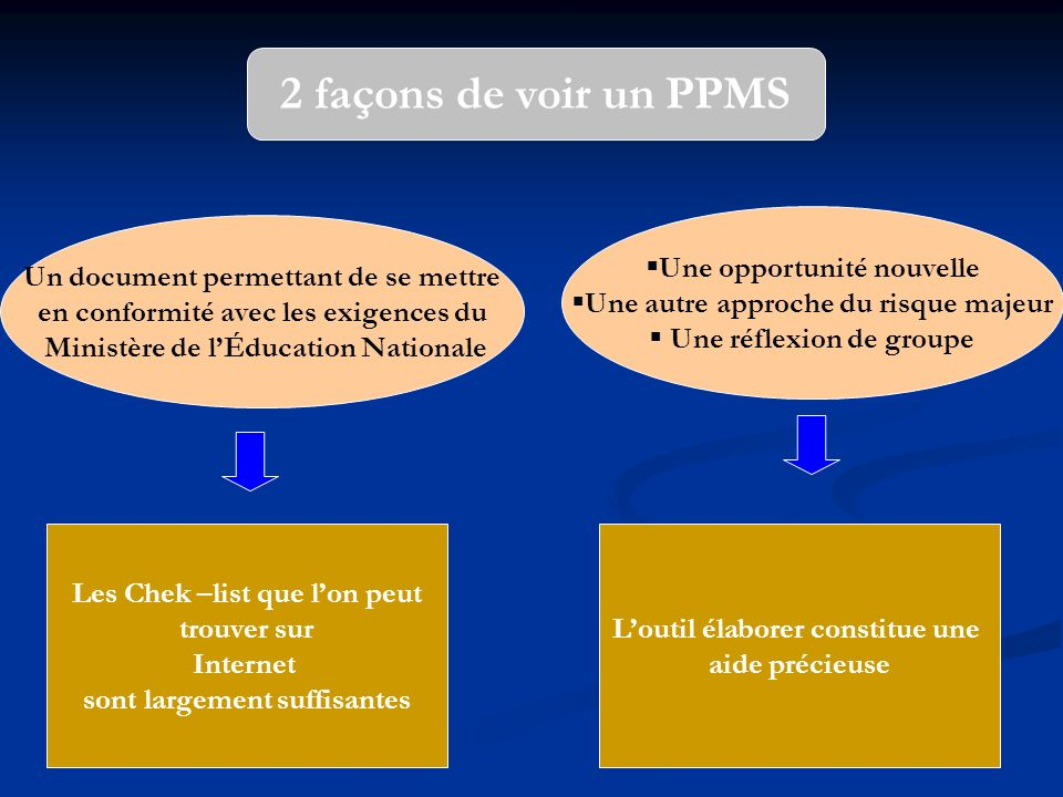 2 façons de voir un PPMS Un document permettant de se mettre en conformité avec les exigences du Ministère de lÉducation Nationale Une opportunité nou
