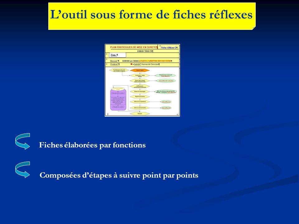 Loutil sous forme de fiches réflexes Fiches élaborées par fonctions Composées détapes à suivre point par points