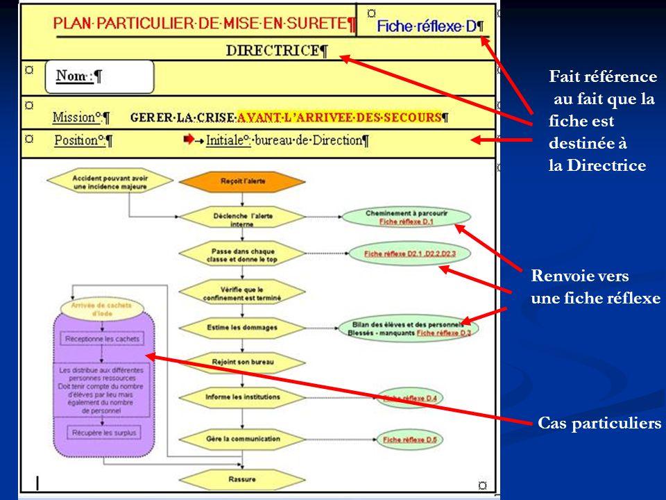 Fait référence au fait que la fiche est destinée à la Directrice Cas particuliers Renvoie vers une fiche réflexe