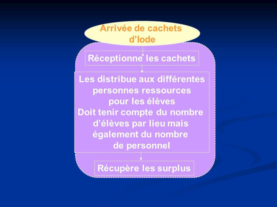 Arrivée de cachets dIode Réceptionne les cachets Les distribue aux différentes personnes ressources pour les élèves Doit tenir compte du nombre délève