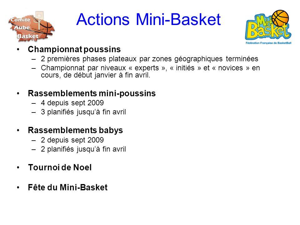Actions Mini-Basket Championnat poussins –2 premières phases plateaux par zones géographiques terminées –Championnat par niveaux « experts », « initié
