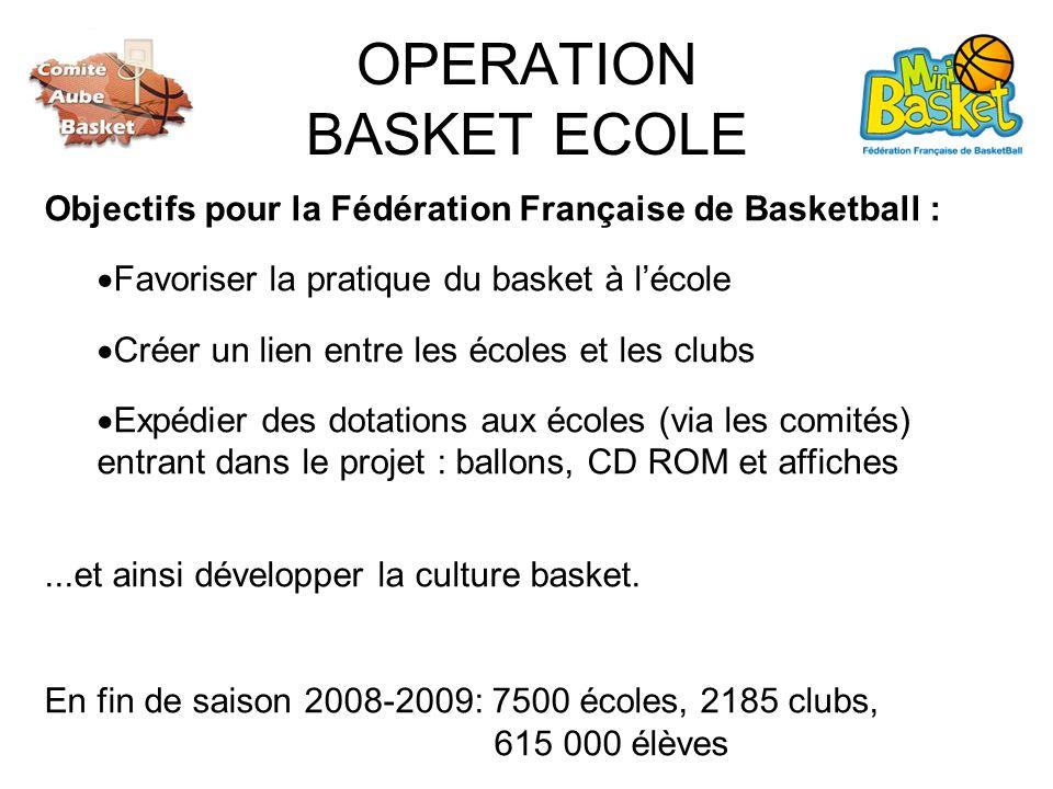 OPERATION BASKET ECOLE Objectifs pour la Fédération Française de Basketball : Favoriser la pratique du basket à lécole Créer un lien entre les écoles