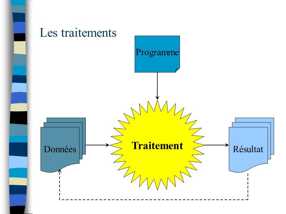 Traitement Les traitements DonnéesRésultat Programme