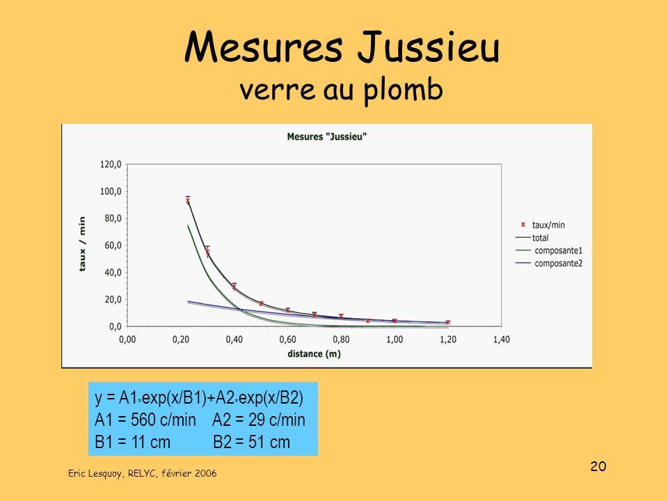 Eric Lesquoy, RELYC, février 2006 20 Mesures Jussieu verre au plomb y = A1 * exp(x/B1)+A2 * exp(x/B2) A1 = 560 c/min A2 = 29 c/min B1 = 11 cm B2 = 51