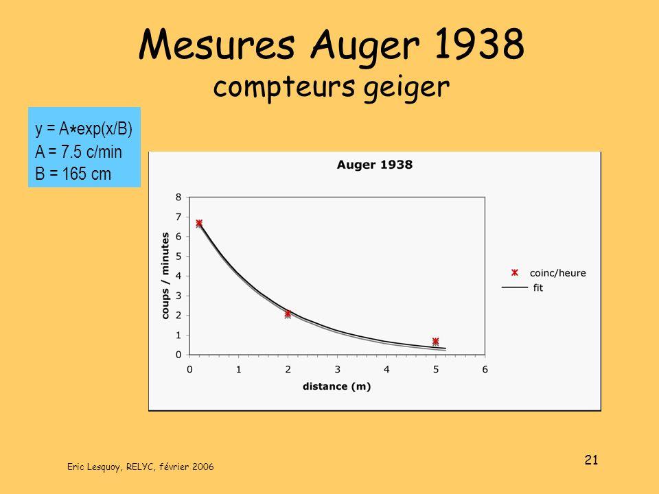 Eric Lesquoy, RELYC, février 2006 21 Mesures Auger 1938 compteurs geiger y = A * exp(x/B) A = 7.5 c/min B = 165 cm