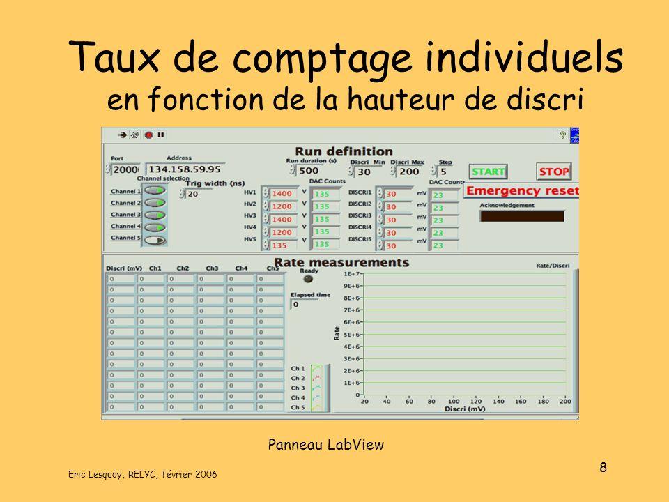 Eric Lesquoy, RELYC, février 2006 8 Taux de comptage individuels en fonction de la hauteur de discri Panneau LabView