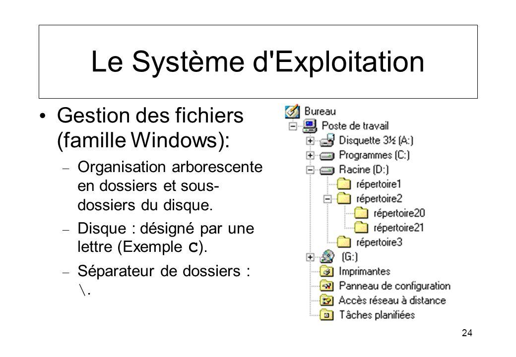 24 Le Système d'Exploitation Gestion des fichiers (famille Windows): – Organisation arborescente en dossiers et sous- dossiers du disque. – Disque : d
