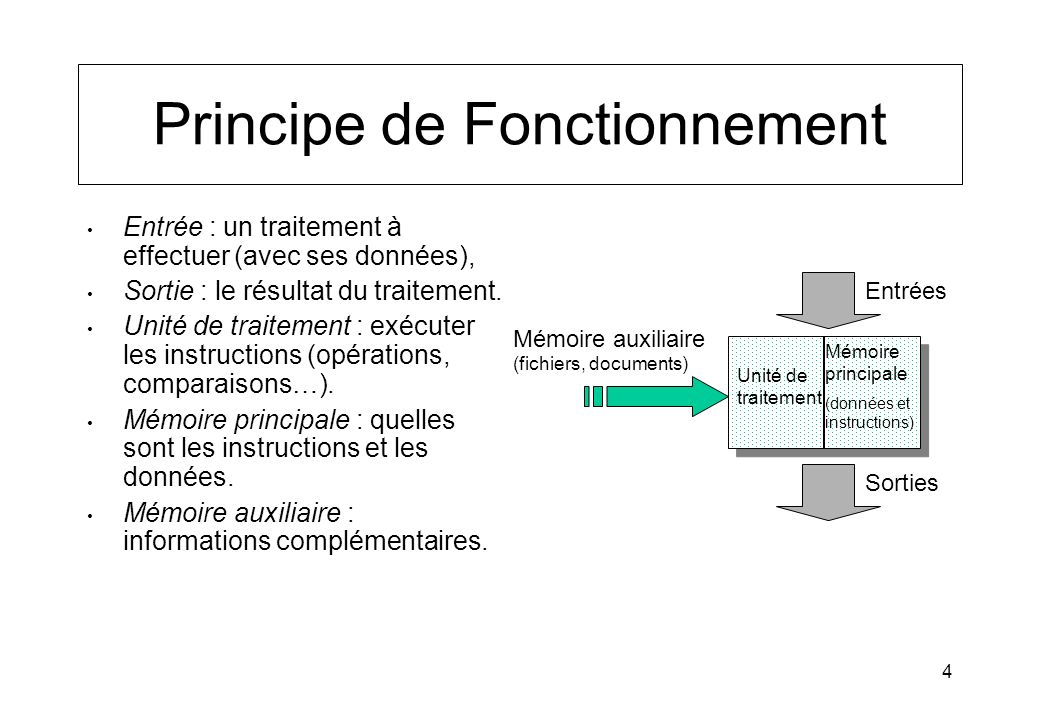 4 Principe de Fonctionnement Entrée : un traitement à effectuer (avec ses données), Sortie : le résultat du traitement. Unité de traitement : exécuter