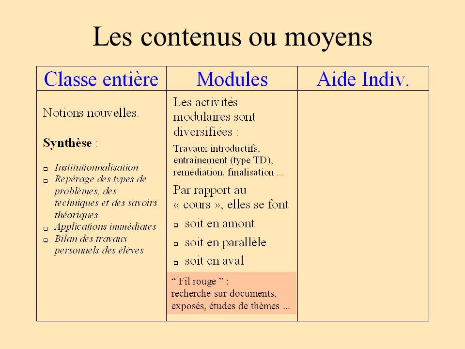 Les contenus ou moyens Fil rouge : recherche sur documents, exposés, études de thèmes...