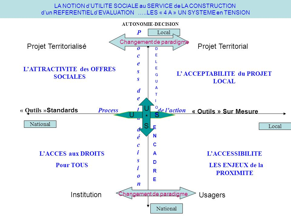 LA NOTION dUTILITE SOCIALE au SERVICE de LA CONSTRUCTION dun REFERENTIEL dEVALUATION …..LES « 4 A » UN SYSTEME en TENSION Process de laction « Outils » Standards « Outils » Sur Mesure ProcessdeladécisionProcessdeladécision LACCES aux DROITS Pour TOUS LATTRACTIVITE des OFFRES SOCIALES L ACCEPTABILITE du PROJET LOCAL LACCESSIBILITE LES ENJEUX de la PROXIMITE AUTONOMIE-DECISION National Local Usagers Institution Changement de paradigme U S U*SU*S Changement de paradigme Projet TerritorialiséProjet Territorial DELEGUATIONDELEGUATION ENCADREENCADRE