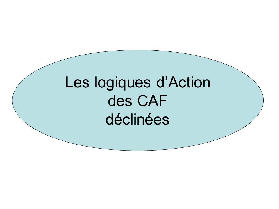 Les logiques dAction des CAF déclinées