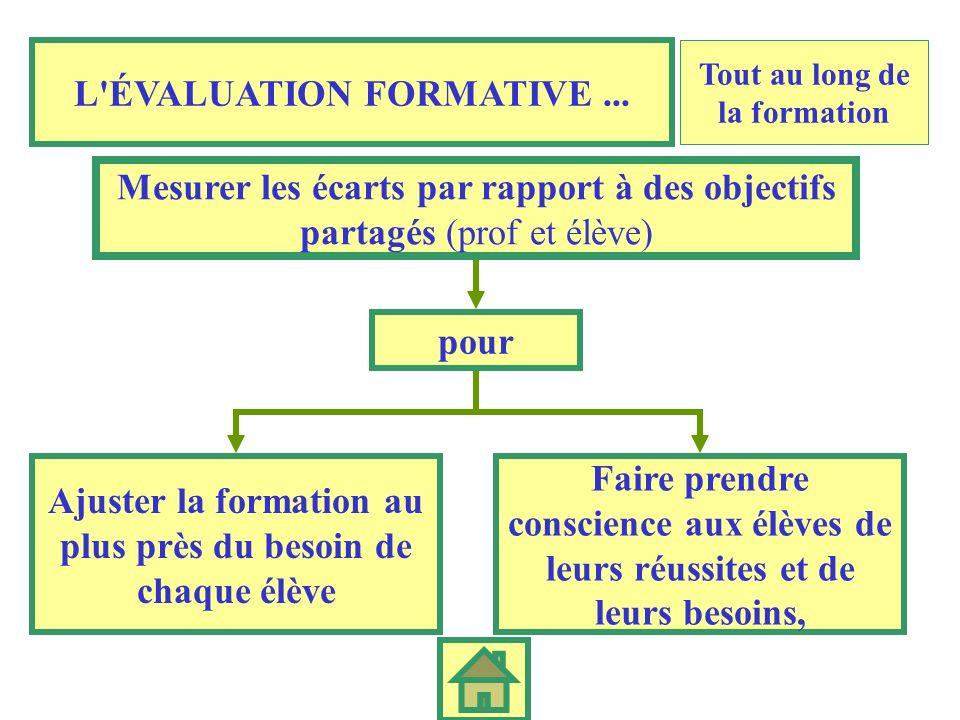LÉVALUATION « DIAGNOSTIC » Fait un bilan de compétences Ce sont par exemple les évaluations institutionnelles (entrée en 6 ème, en 2 nde...) qui doit