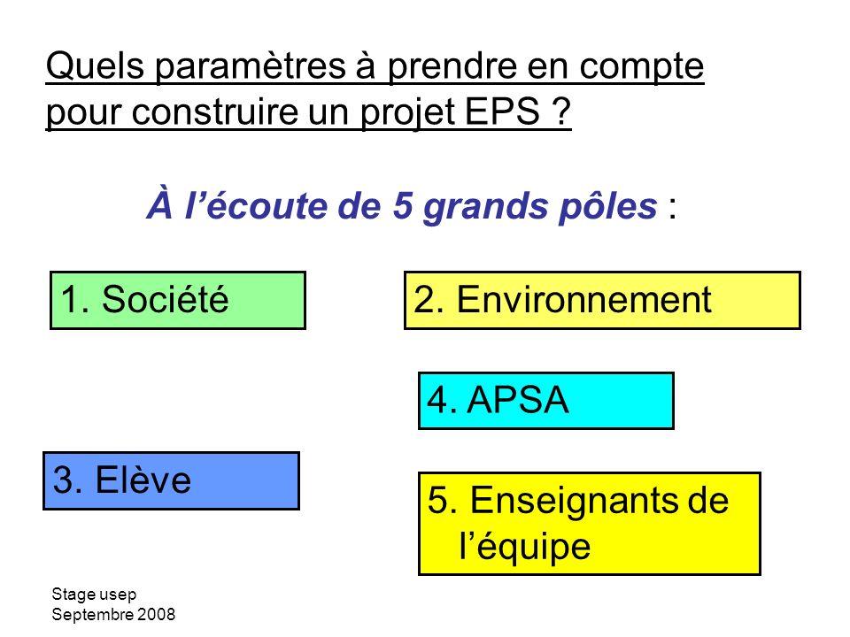 Stage usep Septembre 2008 Quels paramètres à prendre en compte pour construire un projet EPS ? 1. Société2. Environnement 3. Elève 4. APSA 5. Enseigna
