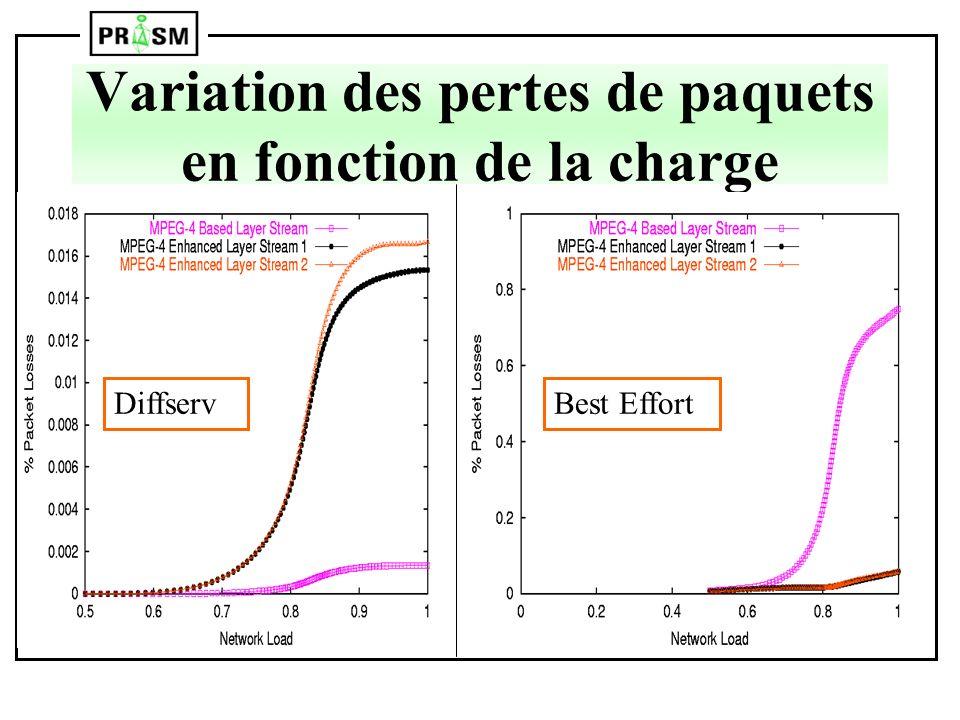 Variation des pertes de paquets en fonction de la charge DiffservBest Effort