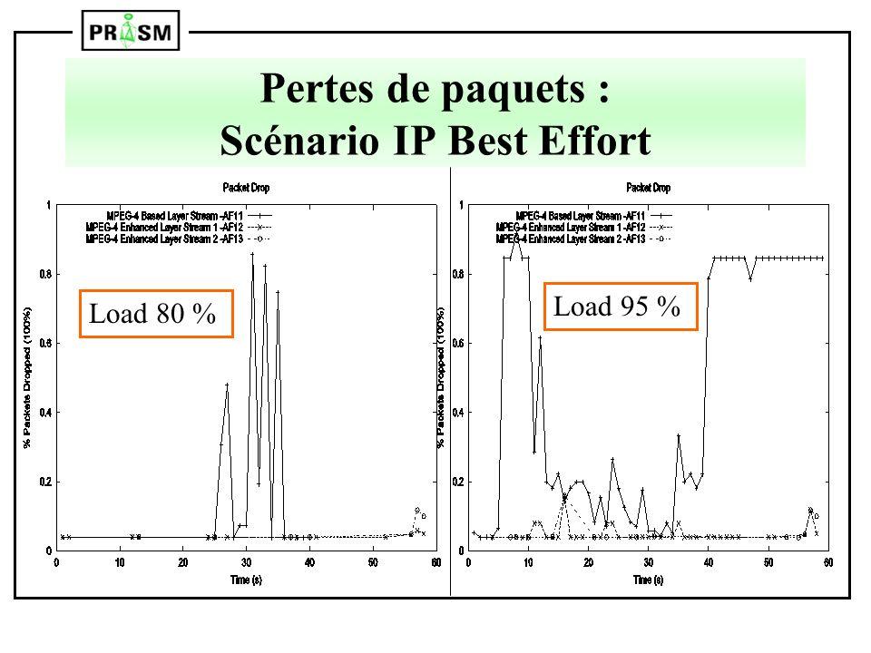 Pertes de paquets : Scénario IP Best Effort Load 80 % Load 95 %