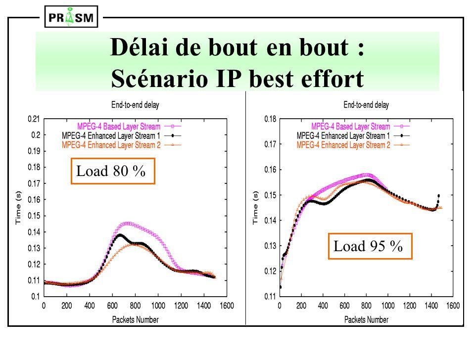Délai de bout en bout : Scénario IP best effort Load 80 % Load 95 %