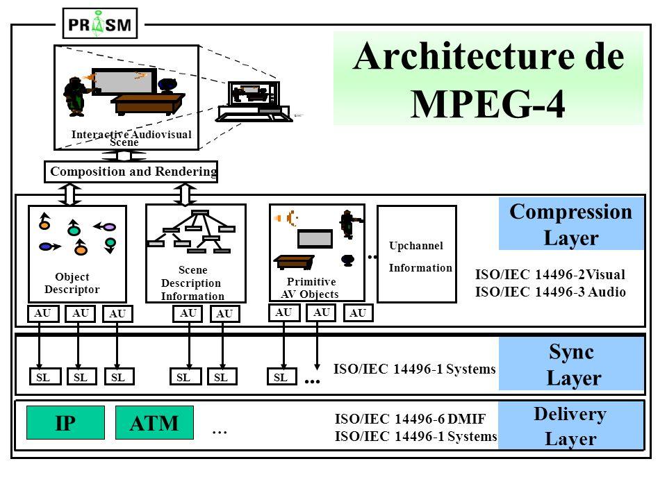 Interactive Audiovisual Scene Composition and Rendering SL... Primitive AV Objects Scene Description Information Object Descriptor... ISO/IEC 14496-2V