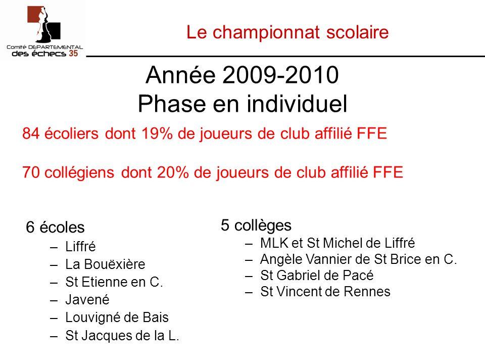 Le championnat scolaire Année 2009-2010 Phase en individuel 6 écoles –Liffré –La Bouëxière –St Etienne en C.