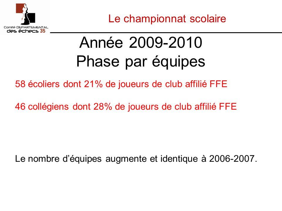 Le championnat scolaire Année 2009-2010 Phase par équipes Le nombre déquipes augmente et identique à 2006-2007.