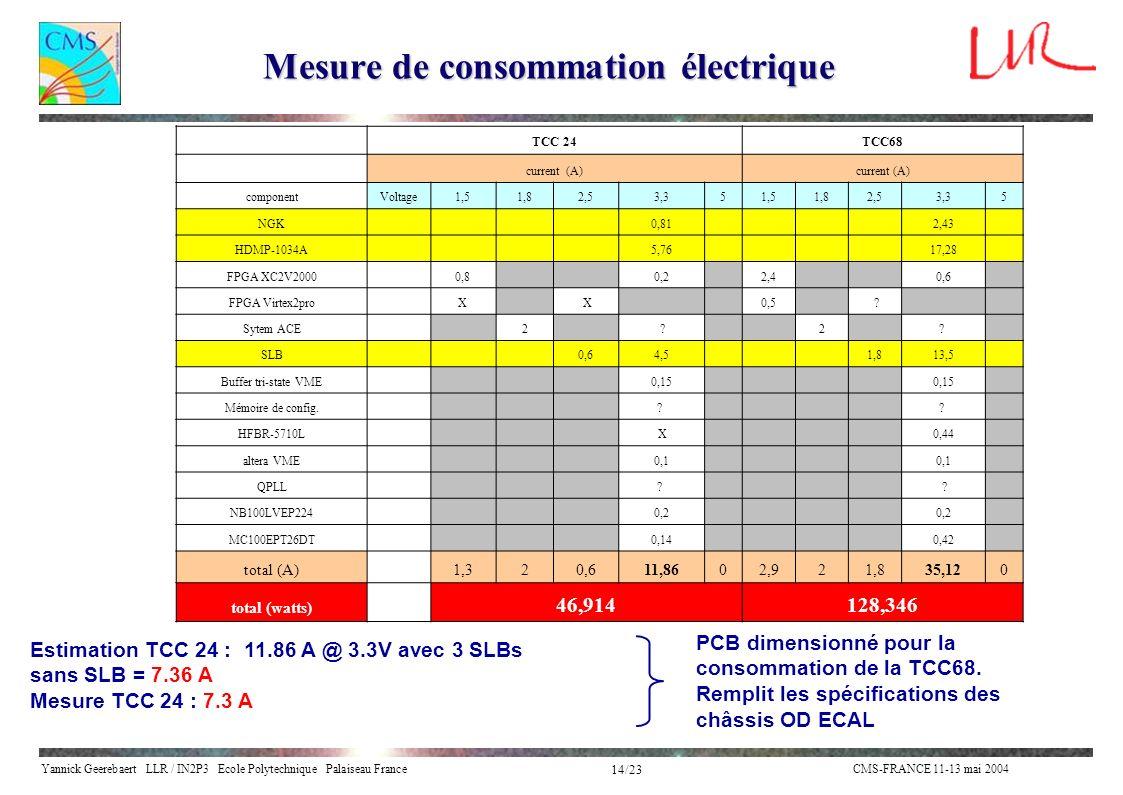 Yannick Geerebaert LLR / IN2P3 Ecole Polytechnique Palaiseau FranceCMS-FRANCE 11-13 mai 2004 14/23 TCC 24TCC68 current (A) componentVoltage1,51,82,53,351,51,82,53,35 NGK 0,81 2,43 HDMP-1034A 5,76 17,28 FPGA XC2V2000 0,8 0,2 2,4 0,6 FPGA Virtex2pro X X 0,5 .