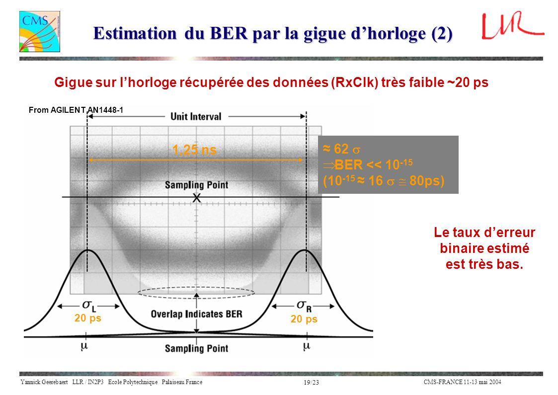 Yannick Geerebaert LLR / IN2P3 Ecole Polytechnique Palaiseau FranceCMS-FRANCE 11-13 mai 2004 19/23 Gigue sur lhorloge récupérée des données (RxClk) tr