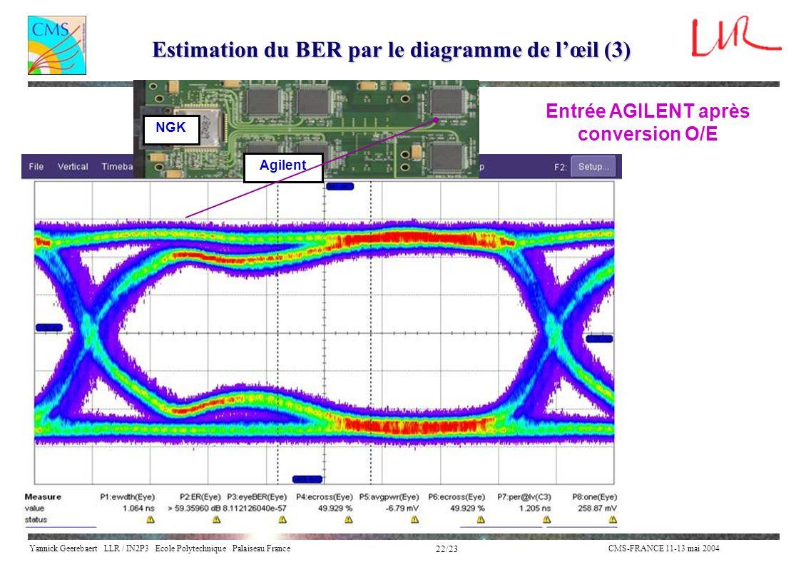 Yannick Geerebaert LLR / IN2P3 Ecole Polytechnique Palaiseau FranceCMS-FRANCE 11-13 mai 2004 22/23 NGK Agilent Estimation du BER par le diagramme de l