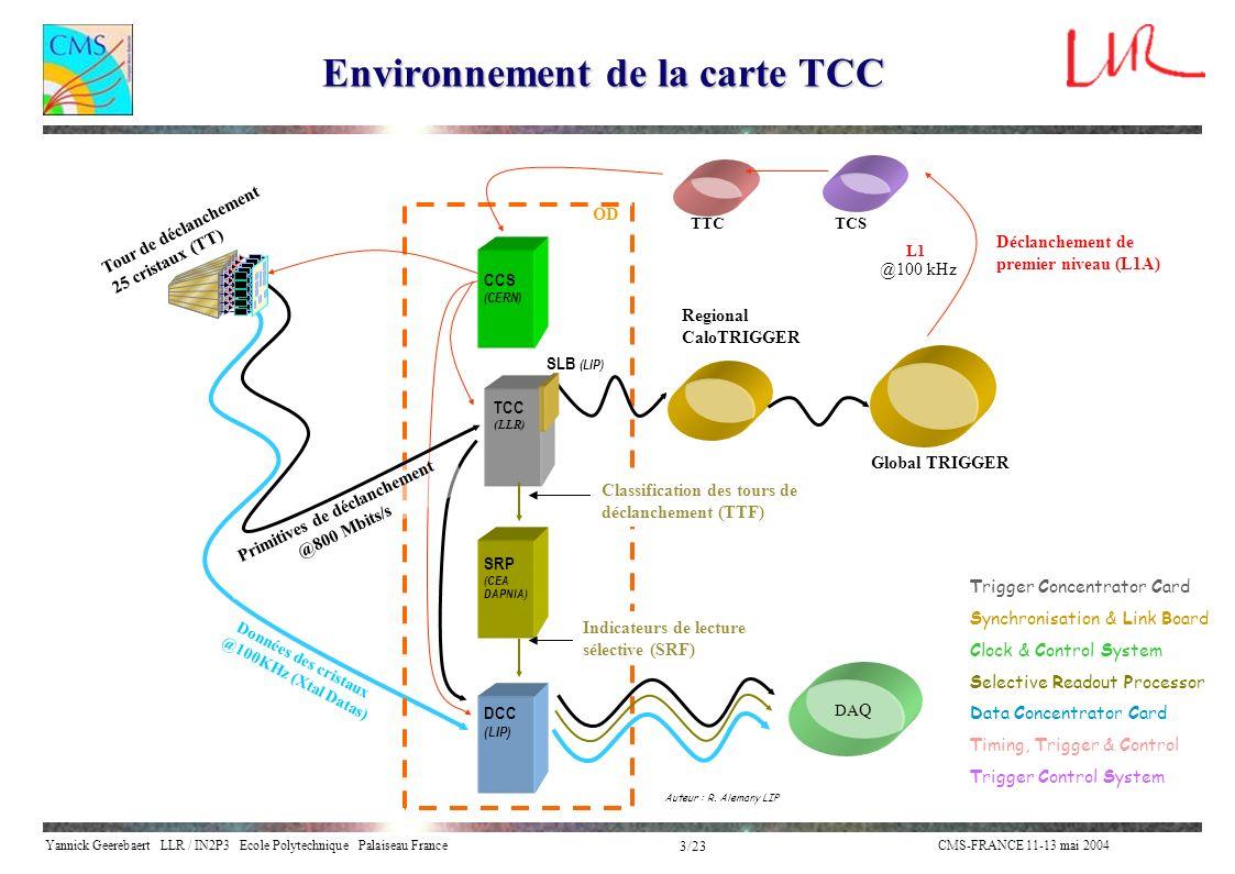 Yannick Geerebaert LLR / IN2P3 Ecole Polytechnique Palaiseau FranceCMS-FRANCE 11-13 mai 2004 4/23 Réception série : solutions comparées Composant Récepteur Avantages: Faible latence ~ 3 périodes Inconvénients: Nombre de composants Consommation électrique Coût Récepteur intégré au FPGA Avantages: Nombre de composants Consommation électrique Coût Inconvénients: latence élevée ~ 25 (9) périodes Auteur : T.