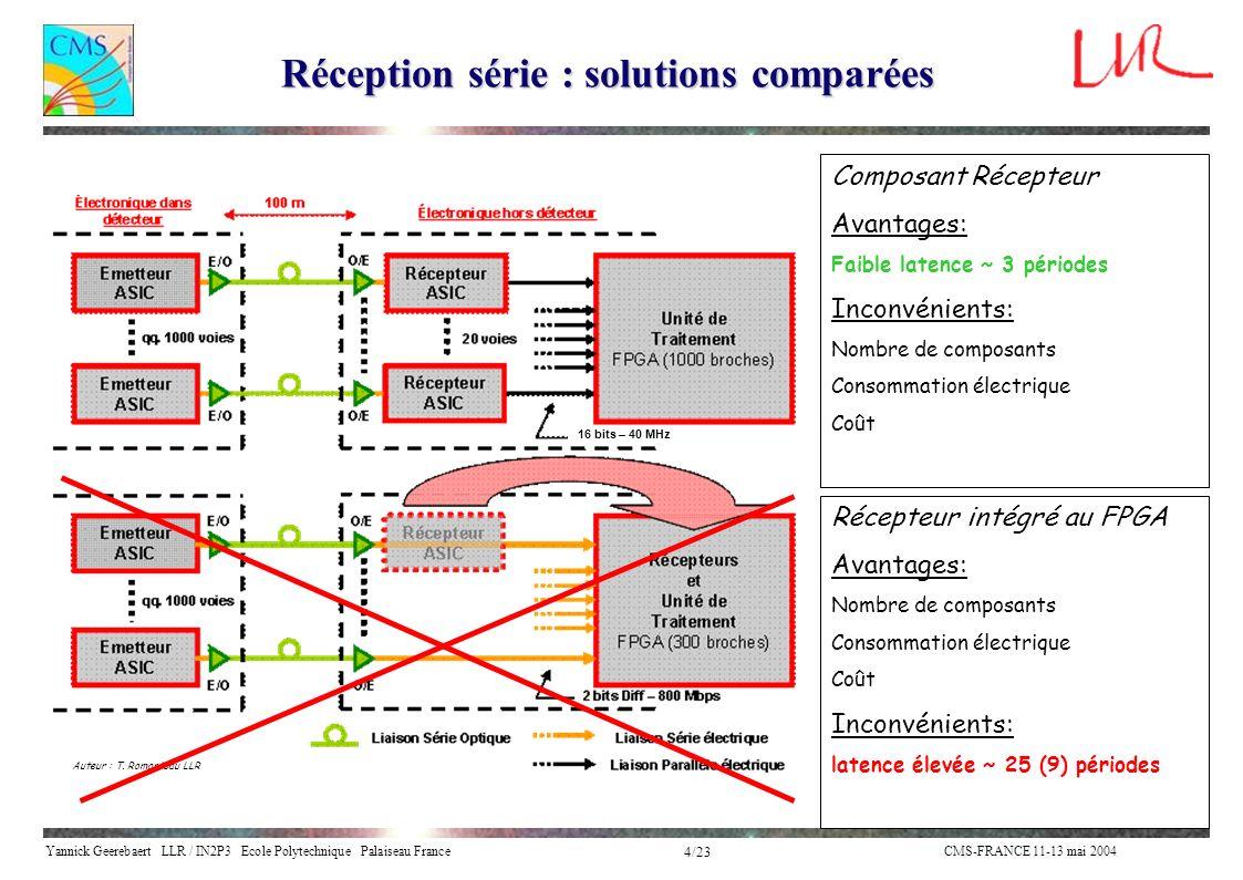 Yannick Geerebaert LLR / IN2P3 Ecole Polytechnique Palaiseau FranceCMS-FRANCE 11-13 mai 2004 4/23 Réception série : solutions comparées Composant Réce