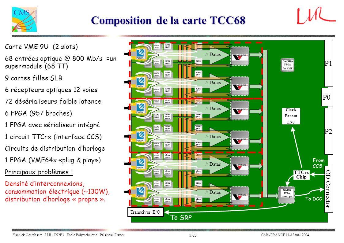 Yannick Geerebaert LLR / IN2P3 Ecole Polytechnique Palaiseau FranceCMS-FRANCE 11-13 mai 2004 5/23 Composition de la carte TCC68 ALTERA FPGA for VME P1