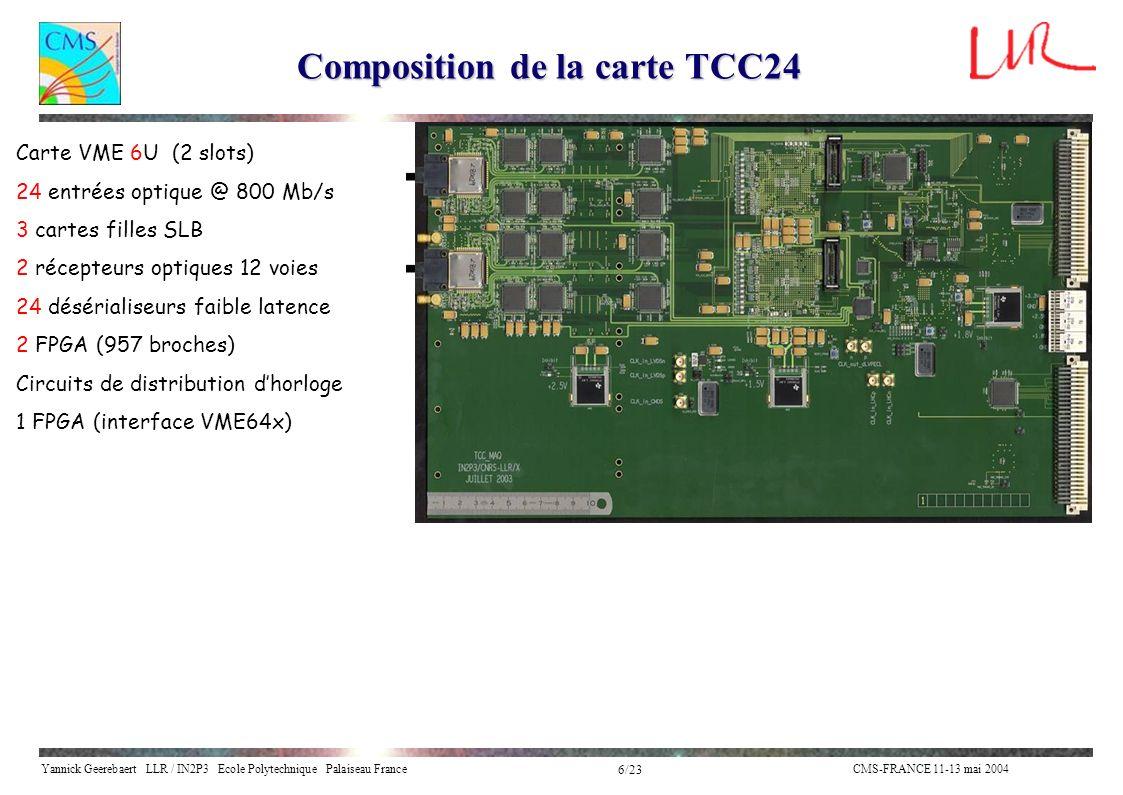 Yannick Geerebaert LLR / IN2P3 Ecole Polytechnique Palaiseau FranceCMS-FRANCE 11-13 mai 2004 17/23 Mesure du taux derreur binaire (BER) 23 liens optiques actifs TCC 24 Analyseur logique erreurs TCC Tester GOL Test Board 1 lien électrique à tester A fonctionné en continu à 800Mb/S pendant 145 Heures sans erreur : BER < 3.10 -15 (moins dune erreur toutes les 135 dans CMS) (avec 5464 liens optiques actifs) VHDL dans FPGA : Logique de comparaison des données reçues avec celles attendues