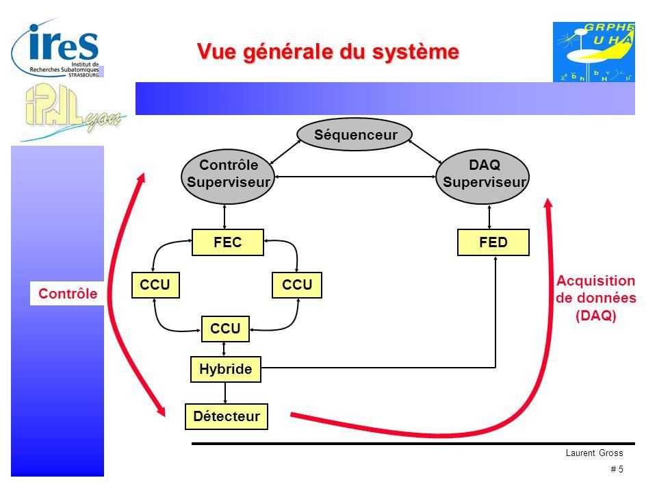 Laurent Gross # 5 Vue générale du système CCU Hybride FECFED Séquenceur Contrôle Superviseur DAQ Superviseur Détecteur Contrôle Acquisition de données (DAQ)