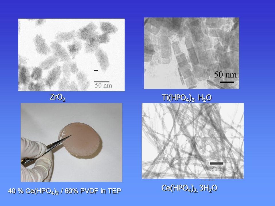 oxydes hydrates - systèmes secs + O P O O R ZrO 2 Zr ZrO 2 100°C 4 h O P HO HO R greffage de fonction acides sur nanoparticules forte surface spécifique = acidité concentrée ZrO 2