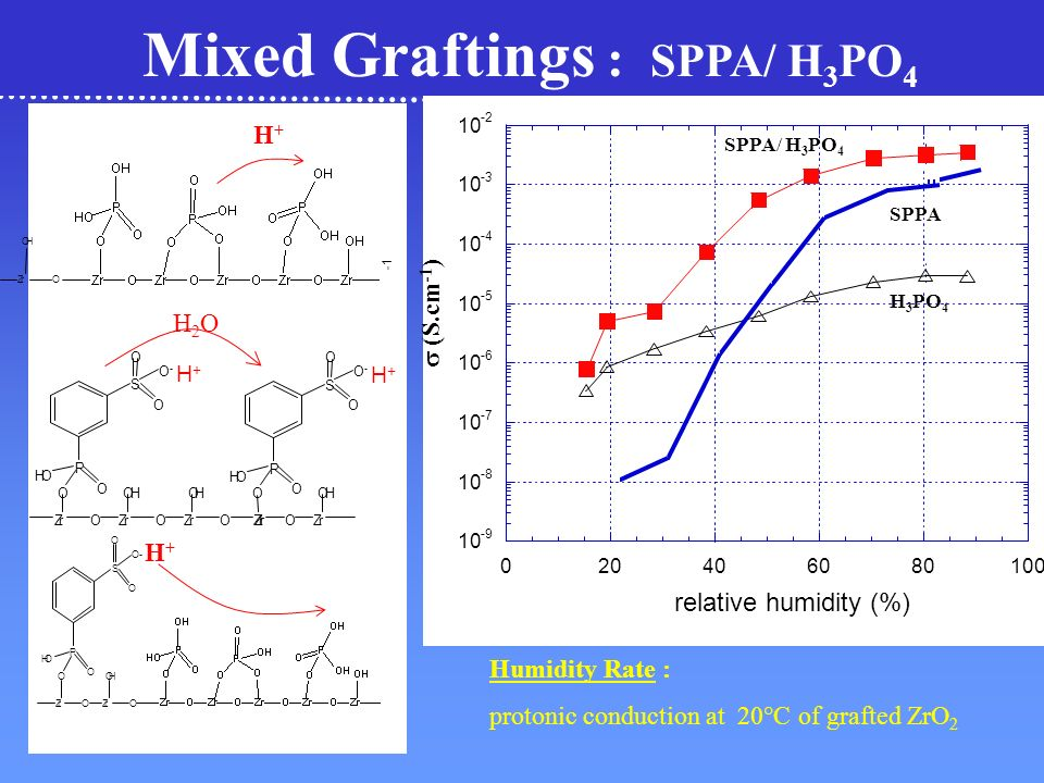 Humidity Rate : protonic conduction at 20°C of grafted ZrO 2 Mixed Graftings : SPPA/ H 3 PO 4 H+H+ ZrOZrO O P S HO O OH O O O- H2OH2O ZrOZrOZrO OOH P