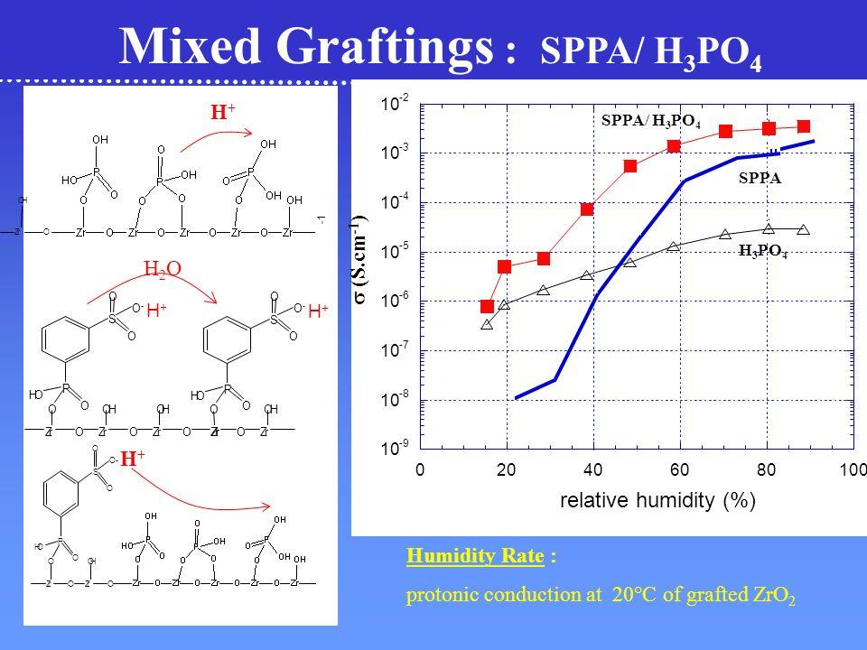 Matériau greffé : 12,5 10 7,5 5 2,5 0 n (H 2 O)/ n Zr (surfacique) Adsorption dune monocouche Remplissage de la porosité Multicouches Isotherme dadsorption deau : T = 25 °C D.